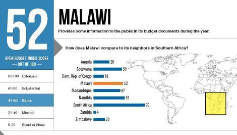 Copy of OBI2012-MalawiCS-English_Page_1