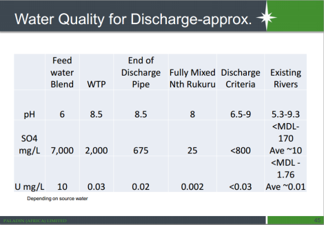 Water Quality for Discharge, Kayelekera Uranium Mine Water Treatment Plant (WTP) (Image taken from Paladin Africa presentation at Extraordinary DEC Meeting, Karonga, 28 October 2014)