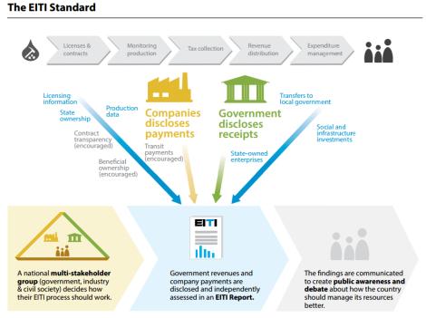 The EITI Standard (Image found in The EITI Standard, July 2013)