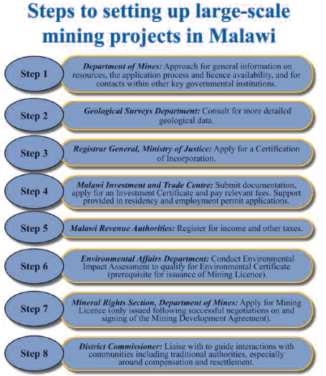 2015-02 Mining Review Steps to Setting up Large-Scale Mining Projects in Malawi