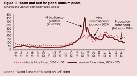 2015-03 WB Malawi Economic Monitor Image of Boom and Bust for Global Uranium Prices