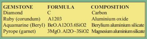 2015-07 Mining Review Technical File Grain Malunga Gemstone Properties