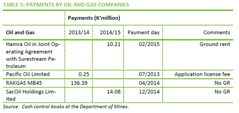 2016-02 MWEITI Scoping Study Table 5 on Payments by Oil and Gas Companies Malaw