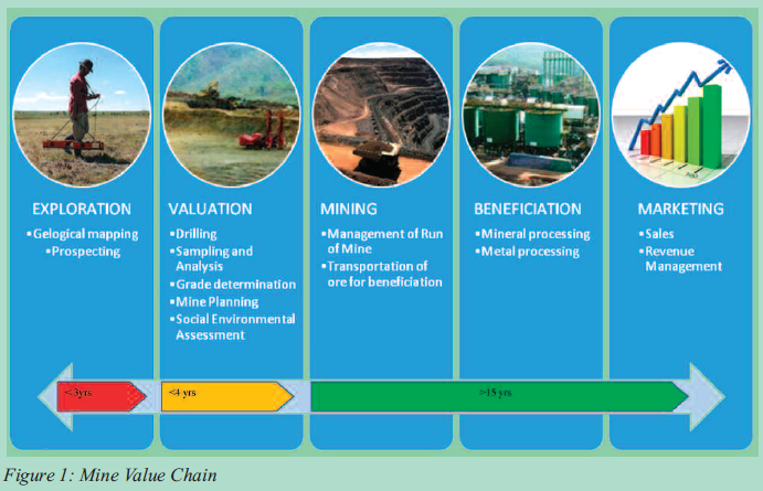 mining value chain Value chain based on product processing involves such operations as actual mining (or extraction), vertical transport, storing, offloading, transport, metallurgical processing for final products unlike the exploration phase, the value increases after each operation on processed material eventually delivered to the metal market.