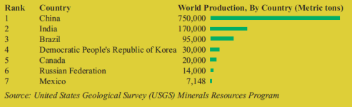 201608 Malawi Mining & Trade Review Technical File Graphite world production