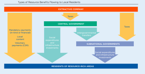 Types of resource benefits flowing to local residents (UNDP/NRGI, 09/2016)