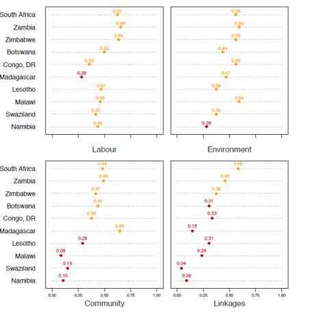 2017-04 Mineral Governance Barometer Figure