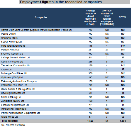 201704 Malawi's extractive industries employment per company reporting 2014-2015