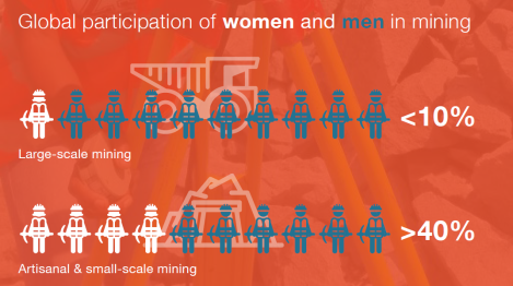 2017-09 Participation of men and women in mining.png