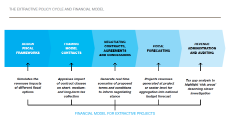 Extractive Policy Cycle and Financial Model 2017 OpenOil AfDB Running the Numbers Fig. 1
