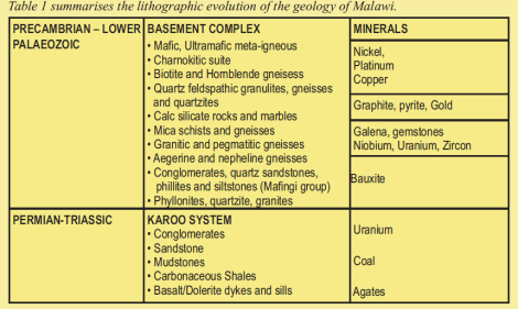 201802 Malawi Mining & Trade Review Grain Malunga Table 1 Lithographic evolution of geology