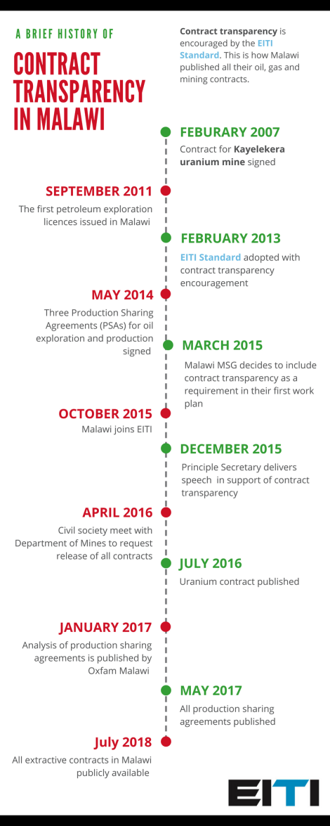 malawi_contract_transparency_timeline